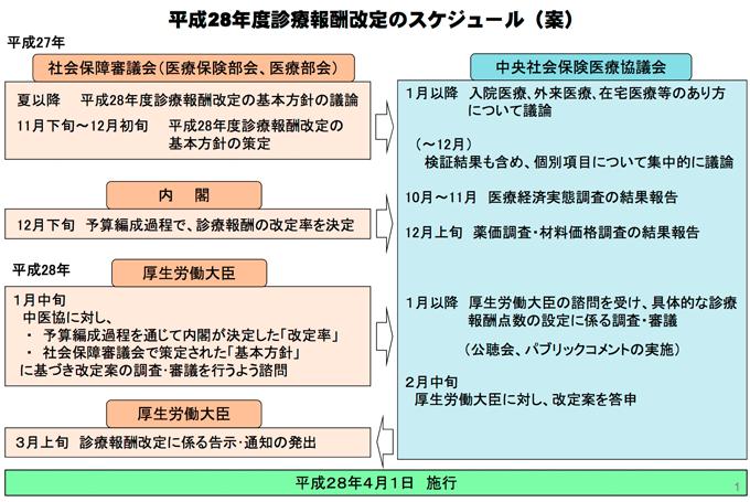 診療報酬 | 公益社団法人 日本栄養士会